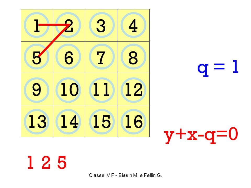 Classe IV F - Biasin M. e Fellin G. 1234 5678 9101112 13141516 1 25 y+x-q=0 q = 1