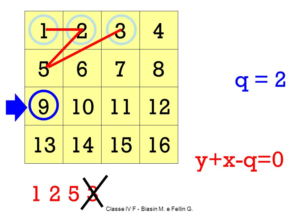 Classe IV F - Biasin M. e Fellin G. 1234 5678 9101112 13141516 125 y+x-q=0 3 q = 2