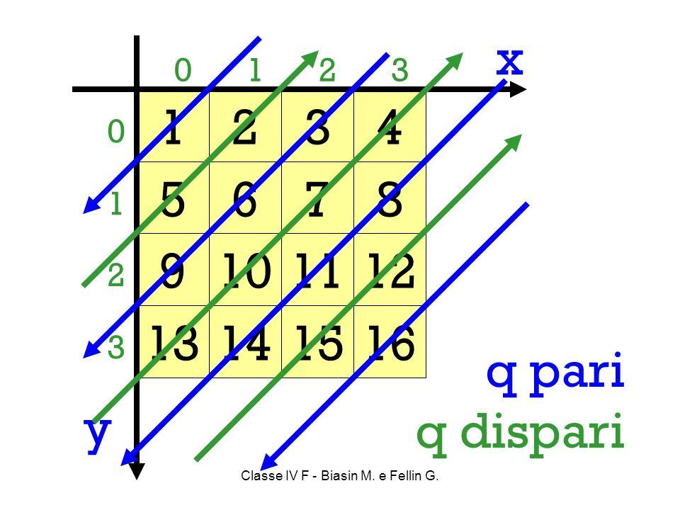 Classe IV F - Biasin M. e Fellin G. 0 1 2 3 0123 1234 5678 9101112 13141516 x y q pari q dispari