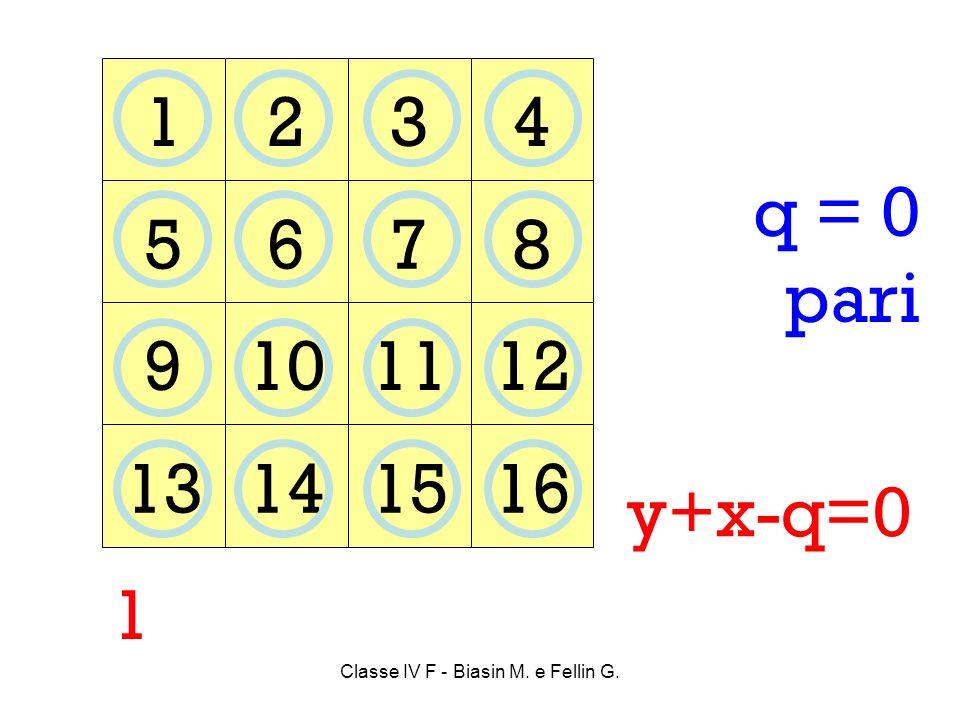 1234 5678 9101112 13141516 1 q = 0 pari y+x-q=0