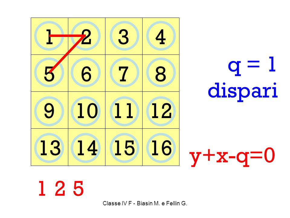 Classe IV F - Biasin M. e Fellin G. 1234 5678 9101112 13141516 1 25 q = 1 dispari y+x-q=0