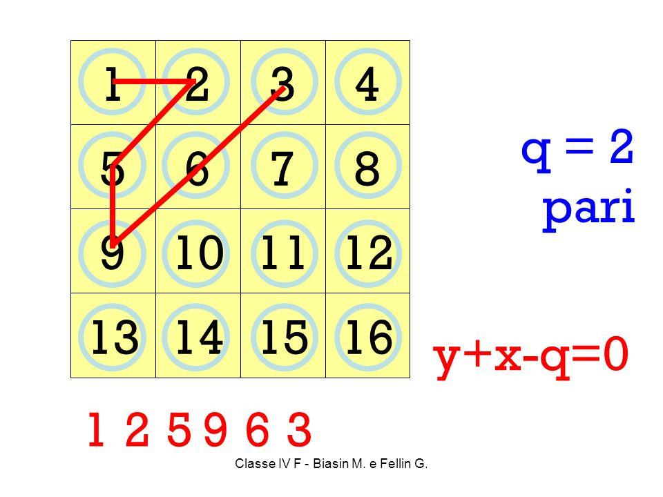 Classe IV F - Biasin M. e Fellin G. 1234 5678 9101112 13141516 1 q = 2 pari y+x-q=0 25 963