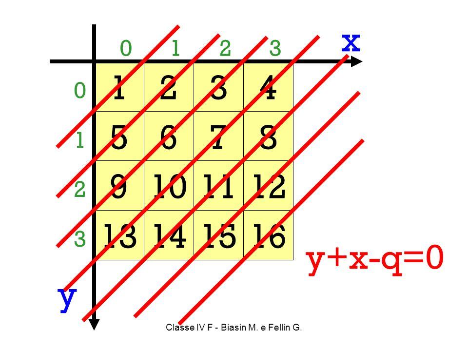 Classe IV F - Biasin M. e Fellin G. 0 1 2 3 0123 1234 5678 9101112 13141516 x y y+x-q=0