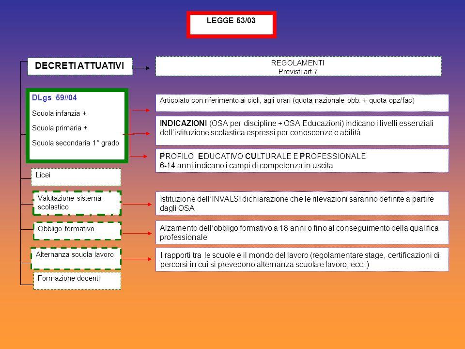 LEGGE 53/03 DECRETI ATTUATIVI Articolato con riferimento ai cicli, agli orari (quota nazionale obb. + quota opz/fac) PROFILO EDUCATIVO CULTURALE E PRO
