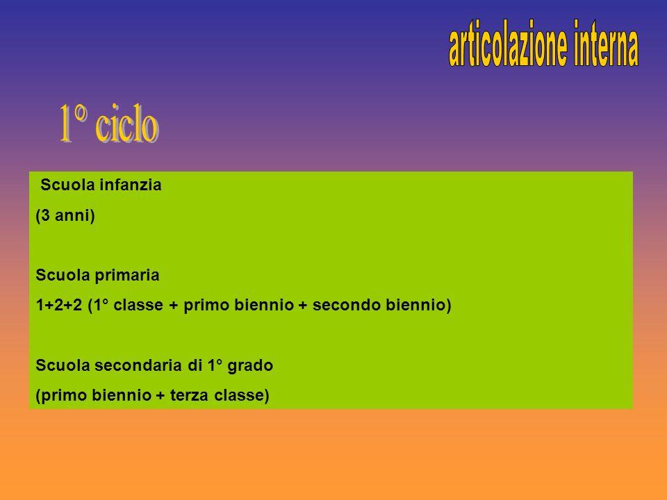 Scuola infanzia (3 anni) Scuola primaria 1+2+2 (1° classe + primo biennio + secondo biennio) Scuola secondaria di 1° grado (primo biennio + terza clas