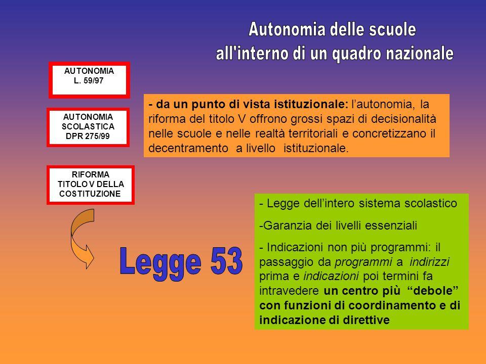 AUTONOMIA L. 59/97 AUTONOMIA SCOLASTICA DPR 275/99 RIFORMA TITOLO V DELLA COSTITUZIONE - Legge dellintero sistema scolastico -Garanzia dei livelli ess