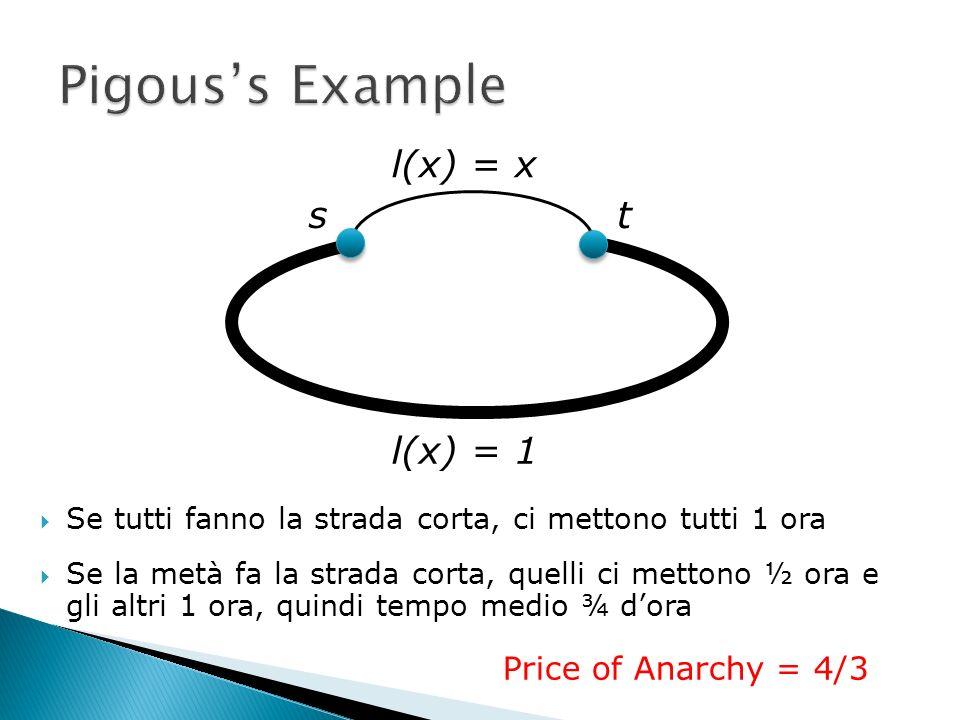 Se tutti fanno la strada corta, ci mettono tutti 1 ora Se la metà fa la strada corta, quelli ci mettono ½ ora e gli altri 1 ora, quindi tempo medio ¾ dora l(x) = x l(x) = 1 st Price of Anarchy = 4/3