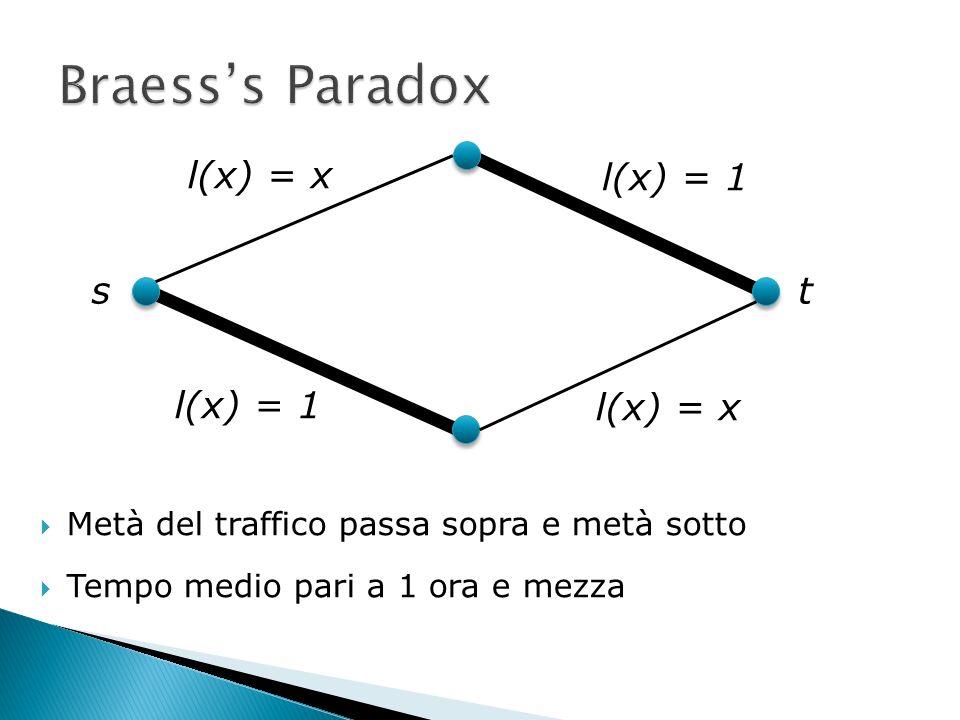 Metà del traffico passa sopra e metà sotto Tempo medio pari a 1 ora e mezza l(x) = x l(x) = 1 l(x) = x st