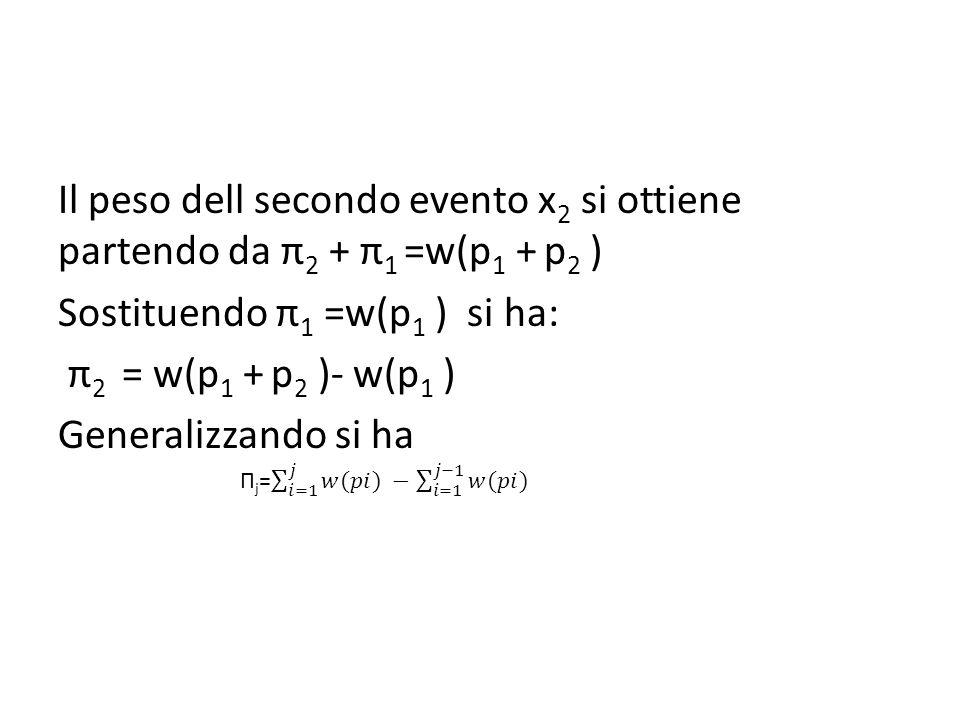 Il peso dell secondo evento x 2 si ottiene partendo da π 2 + π 1 =w(p 1 + p 2 ) Sostituendo π 1 =w(p 1 ) si ha: π 2 = w(p 1 + p 2 )- w(p 1 ) Generalizzando si ha