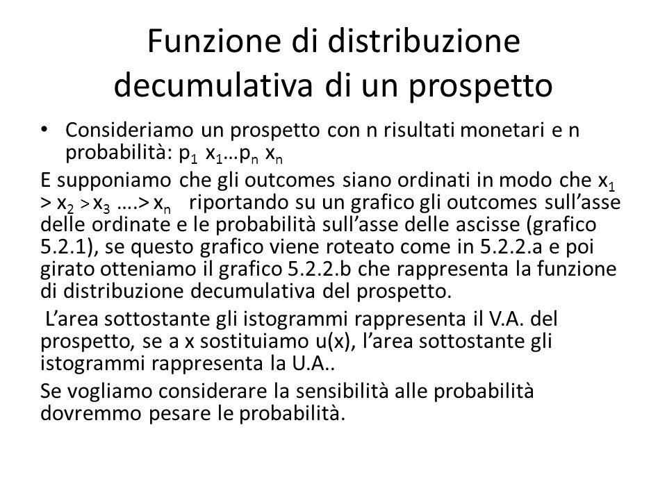 Funzione di distribuzione decumulativa di un prospetto.