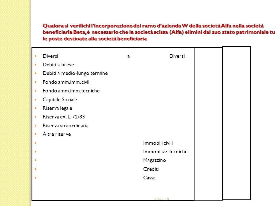 Slide 19 Qualora si verifichi lincorporazione del ramo dazienda W della società Alfa nella società beneficiaria Beta, è necessario che la società scis