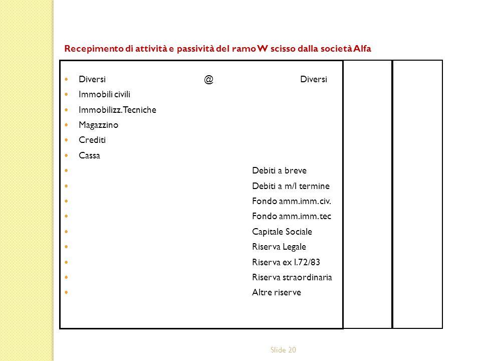 Slide 20 Recepimento di attività e passività del ramo W scisso dalla società Alfa Diversi @Diversi Immobili civili Immobilizz. Tecniche Magazzino Cred