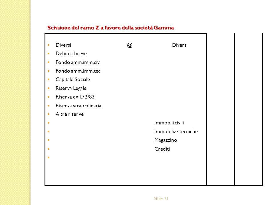 Slide 21 Scissione del ramo Z a favore della società Gamma Diversi @ Diversi Debiti a breve Fondo amm.imm.civ Fondo amm.imm.tec. Capitale Sociale Rise