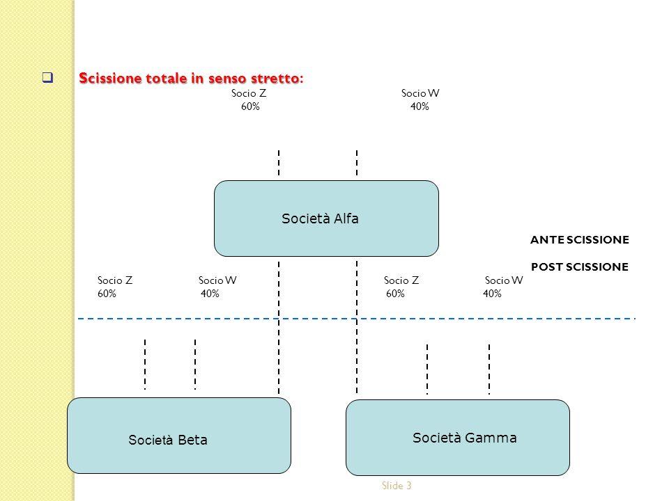 Slide 3 Scissione totale in senso stretto Scissione totale in senso stretto: Socio Z Socio W 60% 40% ANTE SCISSIONE POST SCISSIONE Socio Z Socio W Soc