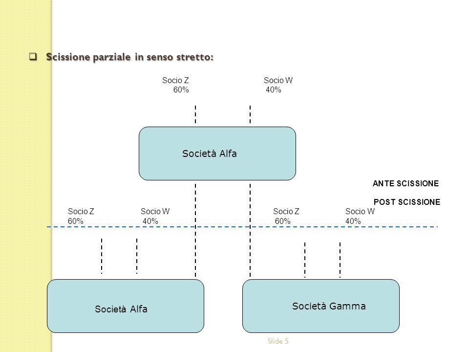 Slide 5 Scissione parziale in senso stretto: Scissione parziale in senso stretto: Socio Z Socio W 60% 40% ANTE SCISSIONE POST SCISSIONE Socio Z Socio