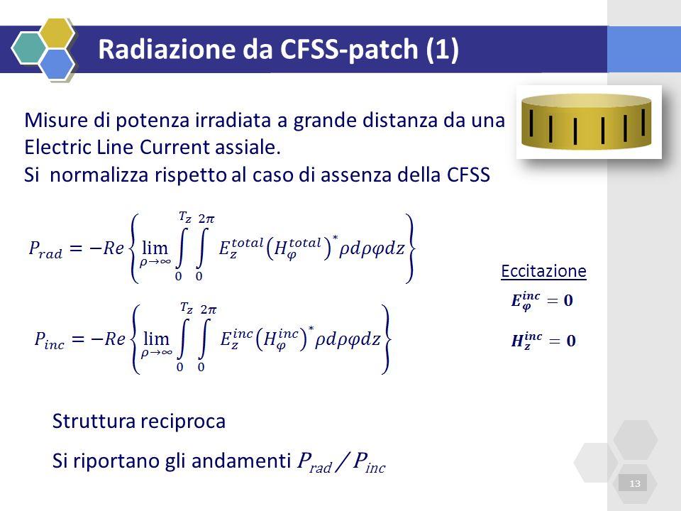 Radiazione da CFSS-patch (1) 13 Misure di potenza irradiata a grande distanza da una Electric Line Current assiale. Si normalizza rispetto al caso di