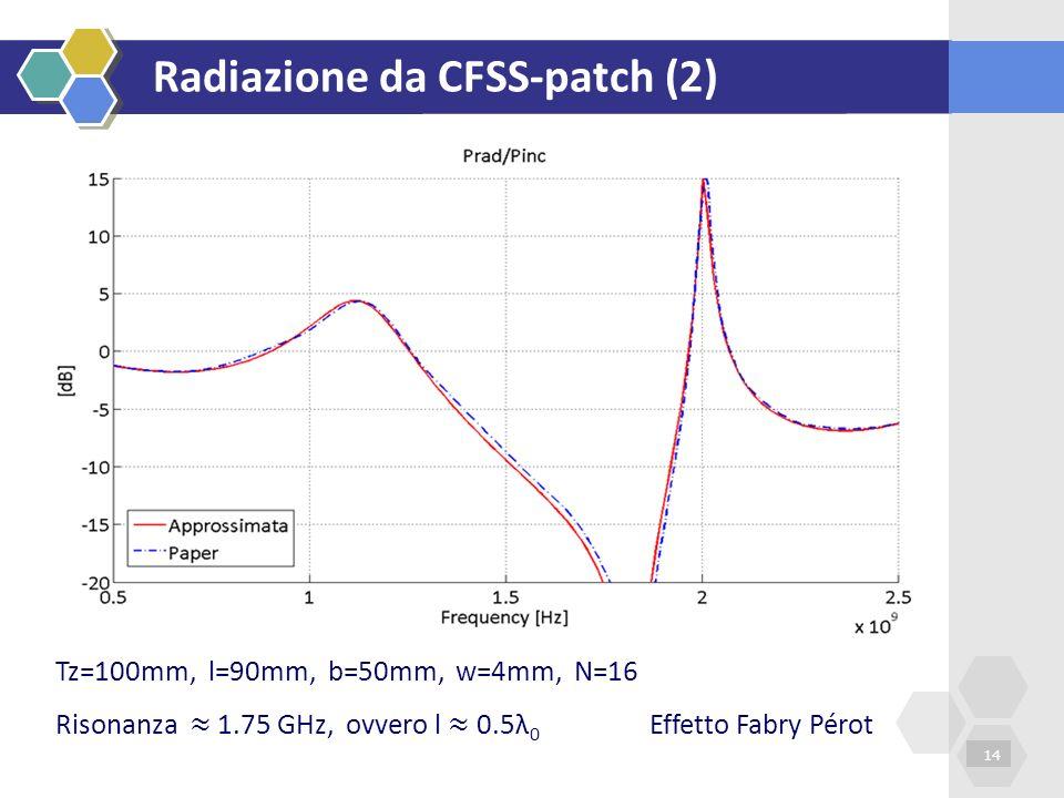 Radiazione da CFSS-patch (2) 14 Tz=100mm, l=90mm, b=50mm, w=4mm, N=16 Risonanza 1.75 GHz, ovvero l 0.5λ 0 Effetto Fabry Pérot