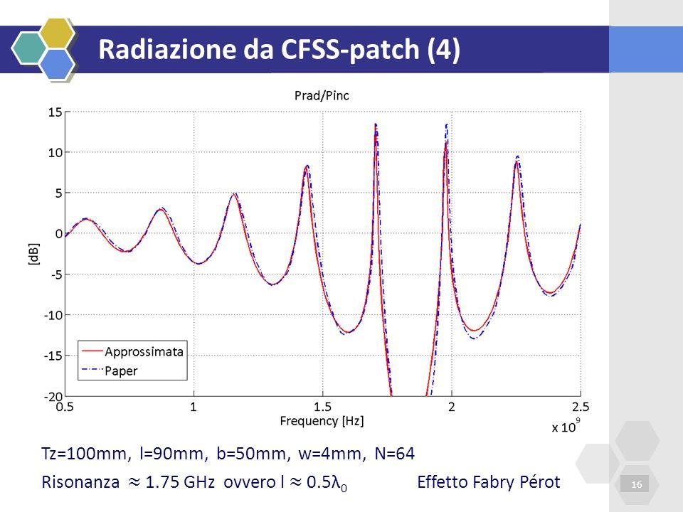 Radiazione da CFSS-patch (4) 16 Tz=100mm, l=90mm, b=50mm, w=4mm, N=64 Risonanza 1.75 GHz ovvero l 0.5λ 0 Effetto Fabry Pérot