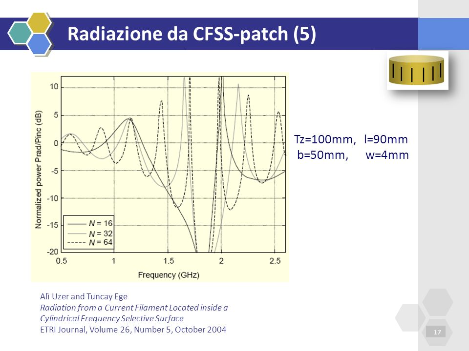 Radiazione da CFSS-patch (5) 17 Tz=100mm, l=90mm b=50mm, w=4mm Alì Uzer and Tuncay Ege Radiation from a Current Filament Located inside a Cylindrical