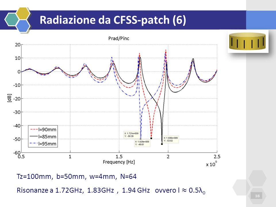 Radiazione da CFSS-patch (6) 18 Tz=100mm, b=50mm, w=4mm, N=64 Risonanze a 1.72GHz, 1.83GHz, 1.94 GHz ovvero l 0.5λ 0