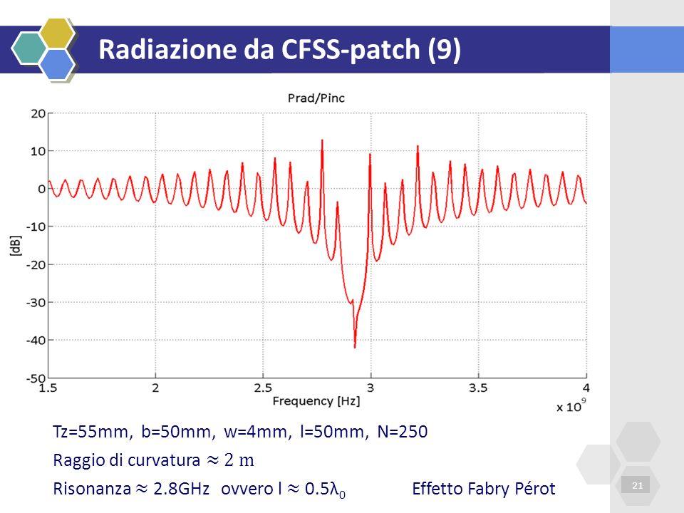 Radiazione da CFSS-patch (9) 21 Tz=55mm, b=50mm, w=4mm, l=50mm, N=250 Risonanza 2.8GHz ovvero l 0.5λ 0 Effetto Fabry Pérot Raggio di curvatura 2 m