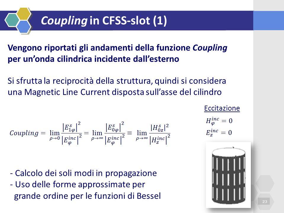 Coupling in CFSS-slot (1) Text 1 Text 3Text 4 23 Vengono riportati gli andamenti della funzione Coupling per unonda cilindrica incidente dallesterno S