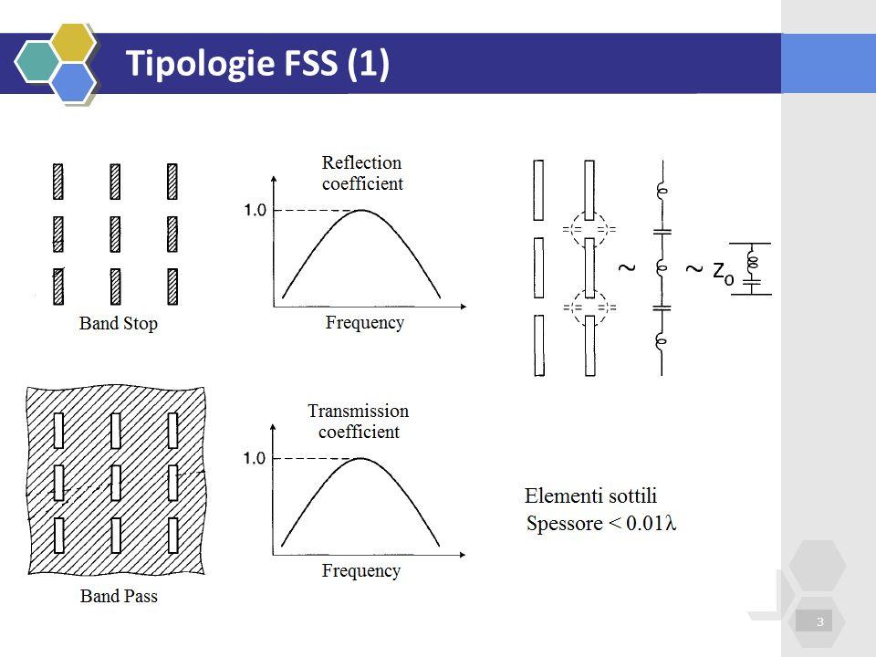 Tipologie FSS (2) 4 Limite fisica realizzabilità