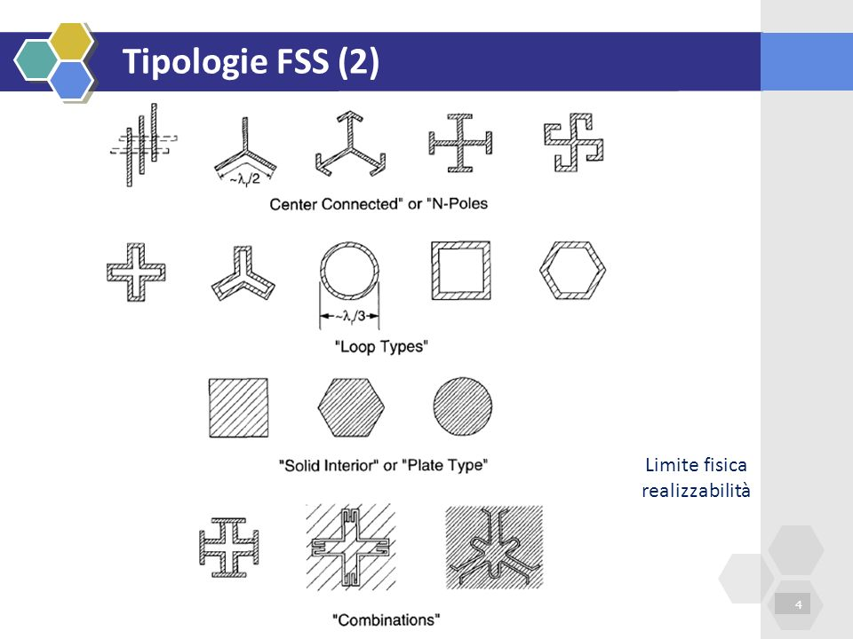 Radiazione da CFSS-patch (3) 15 Tz=100mm, l=90mm, b=50mm, w=4mm, N=32 Risonanza 1.75 GHz ovvero l 0.5λ 0 Effetto Fabry Pérot