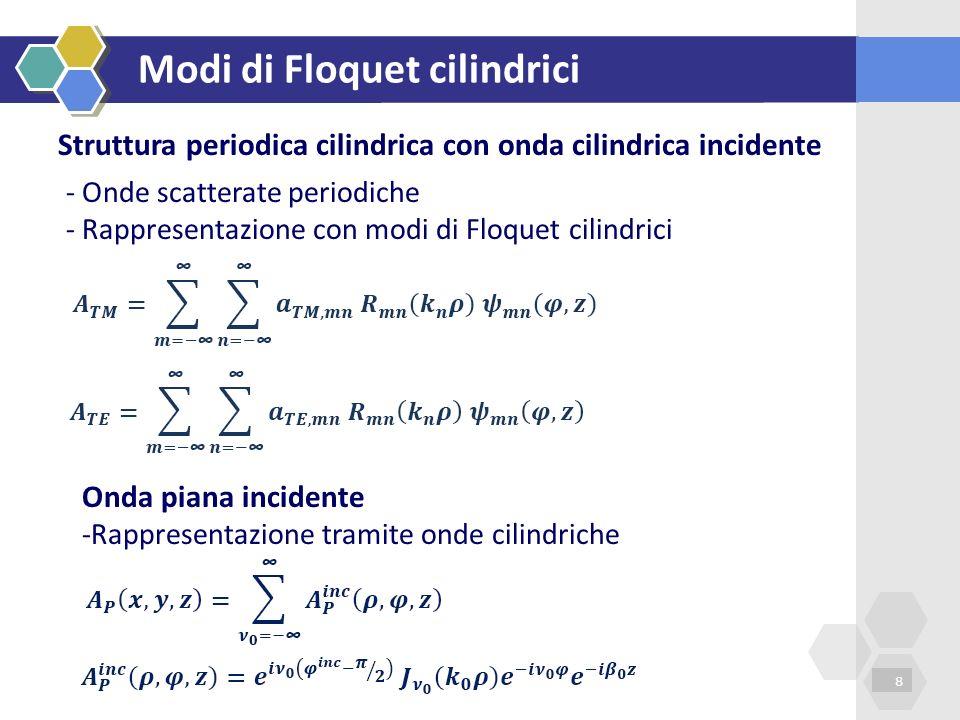 Modi di Floquet cilindrici 8 Struttura periodica cilindrica con onda cilindrica incidente - Onde scatterate periodiche - Rappresentazione con modi di