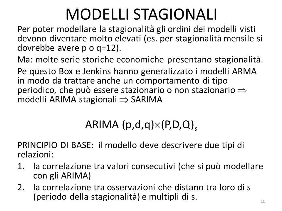 MODELLI STAGIONALI Per poter modellare la stagionalità gli ordini dei modelli visti devono diventare molto elevati (es. per stagionalità mensile si do