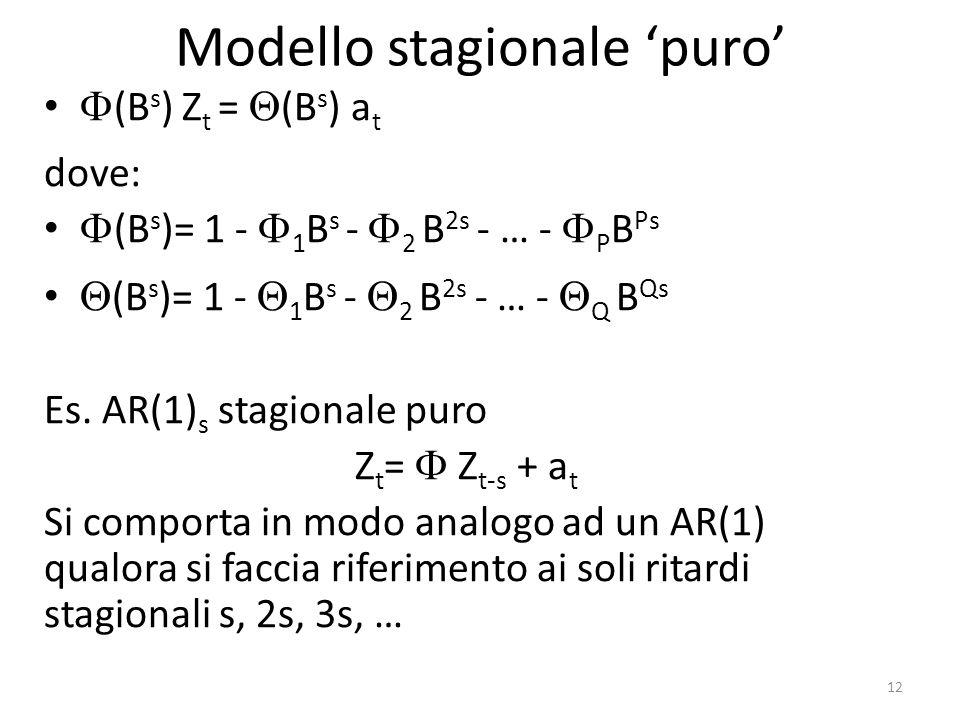 Modello stagionale puro (B s ) Z t = (B s ) a t dove: (B s )= 1 - 1 B s - 2 B 2s - … - P B Ps (B s )= 1 - 1 B s - 2 B 2s - … - Q B Qs Es. AR(1) s stag