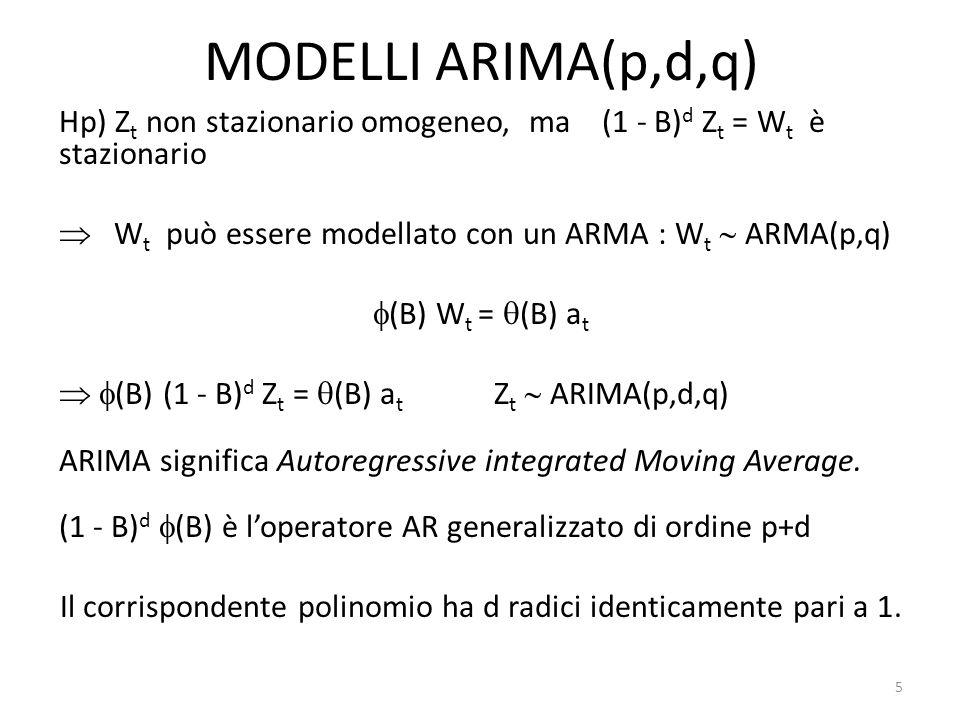 MODELLI ARIMA(p,d,q) Hp) Z t non stazionario omogeneo, ma (1 - B) d Z t = W t è stazionario W t può essere modellato con un ARMA : W t ARMA(p,q) (B) W