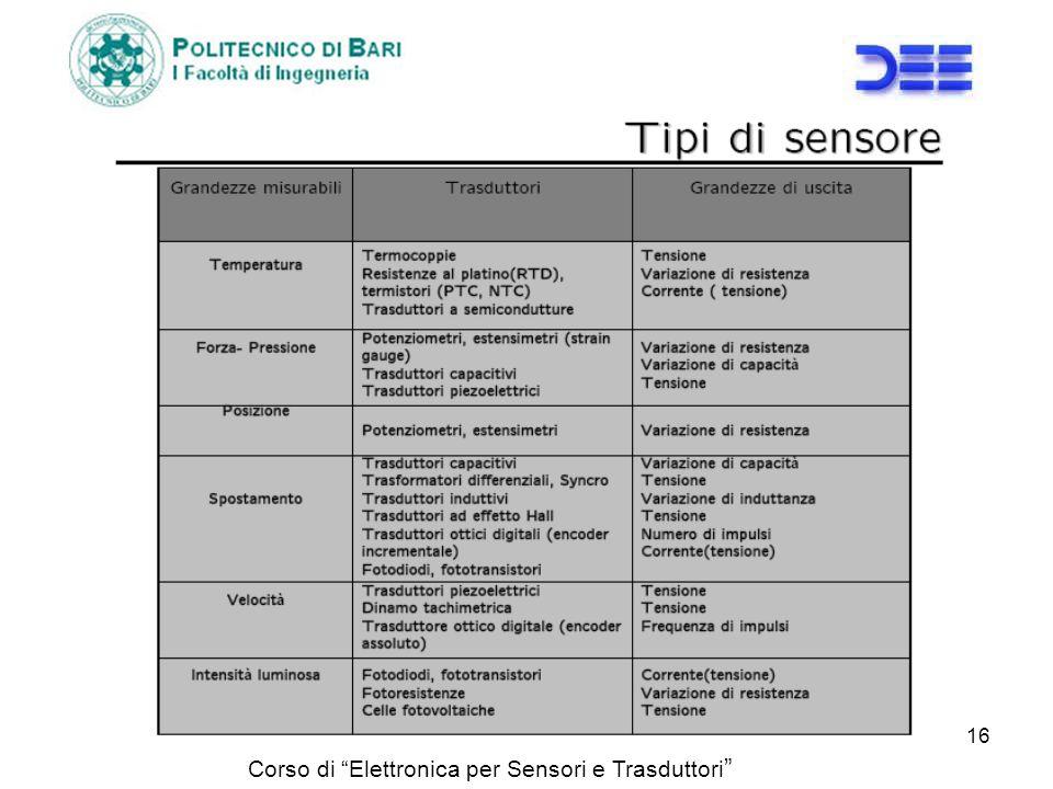 Corso di Elettronica per Sensori e Trasduttori 16
