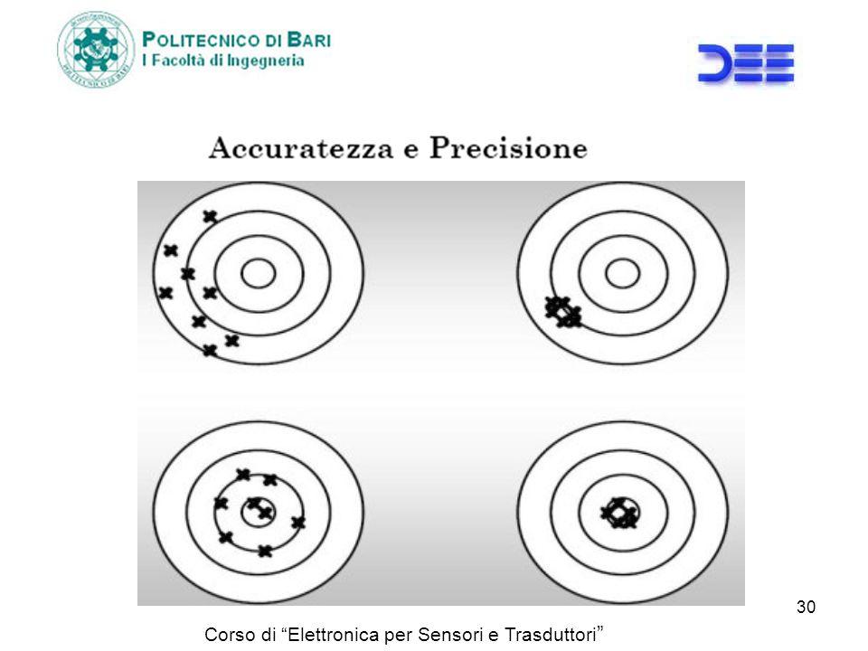 Corso di Elettronica per Sensori e Trasduttori 30