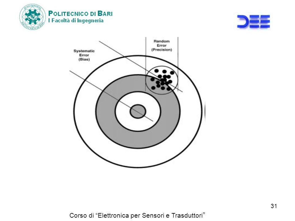 Corso di Elettronica per Sensori e Trasduttori 31