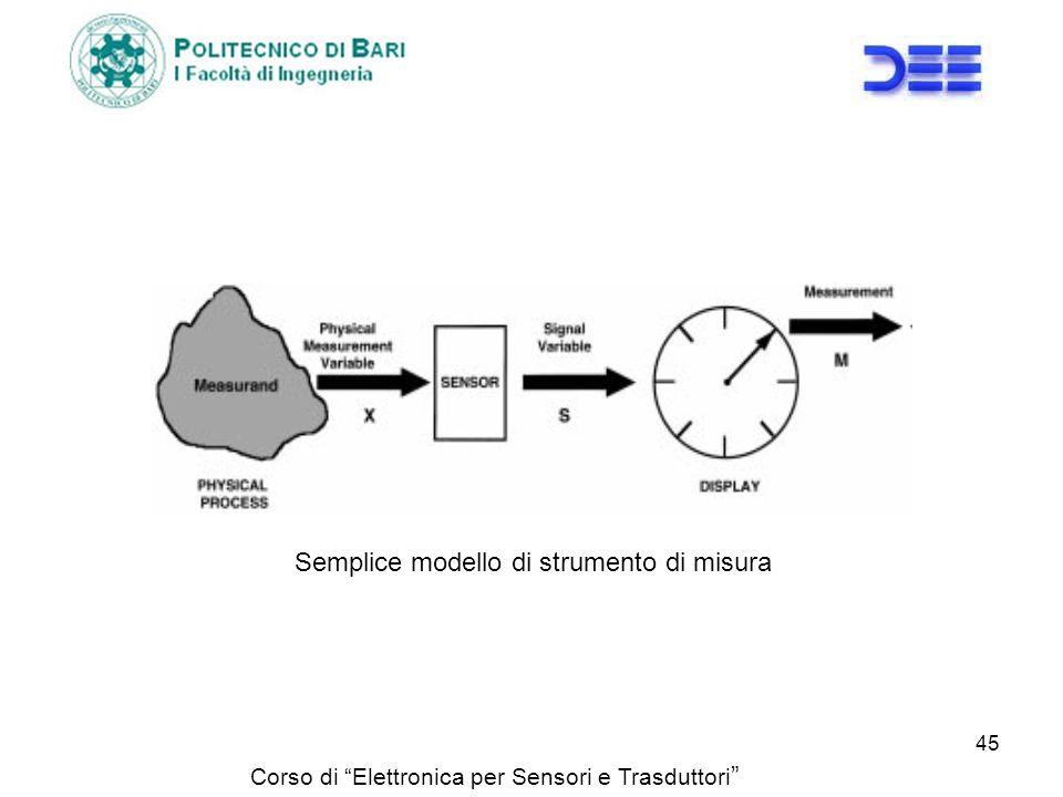 Corso di Elettronica per Sensori e Trasduttori Semplice modello di strumento di misura 45