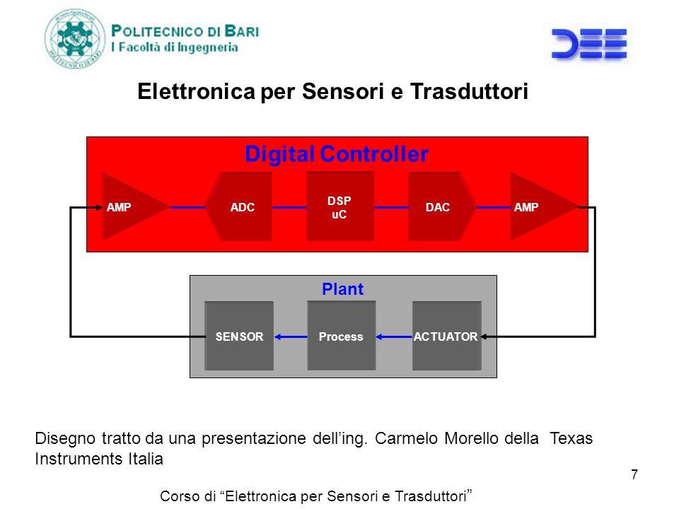 Elettronica per Sensori e Trasduttori 7 Plant Digital Controller SENSOR DSP uC DACADC AMP ACTUATOR Process Disegno tratto da una presentazione delling