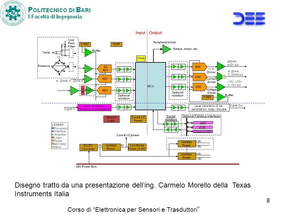 Corso di Elettronica per Sensori e Trasduttori 8 Low Pass Filter Temp + - V+ Pressure 4..20mA, 0..20mA out MCU Current Driver DAC LEGEND Power Other A