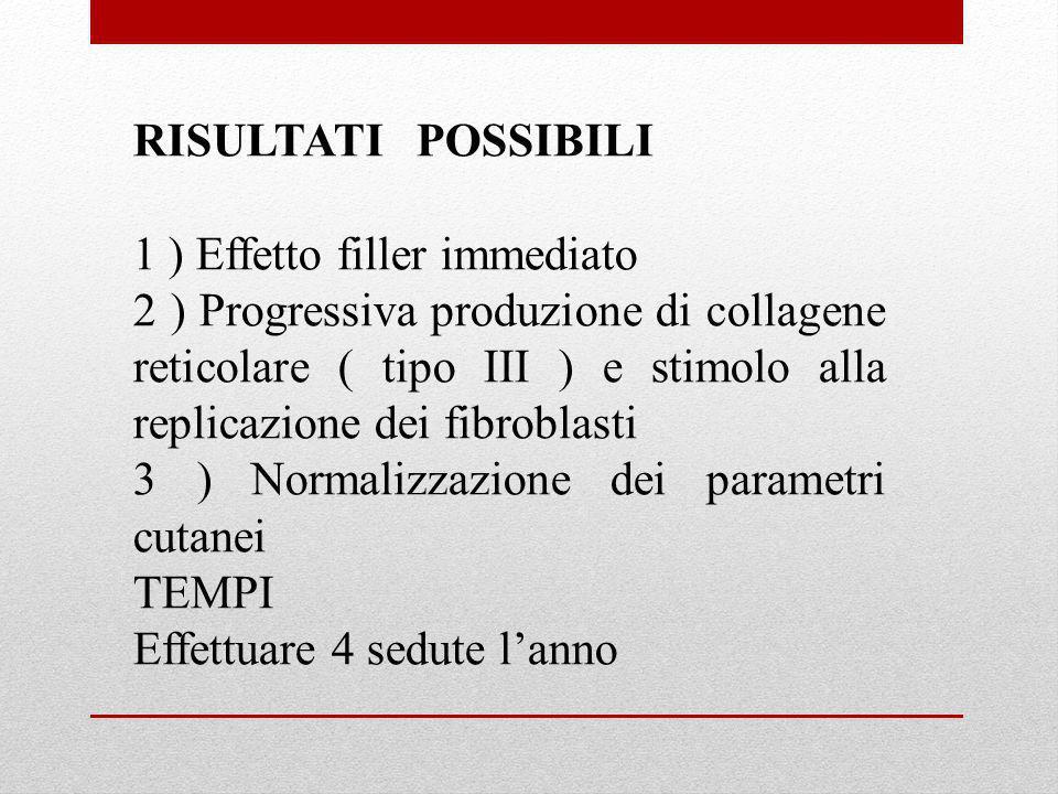 RISULTATI POSSIBILI 1 ) Effetto filler immediato 2 ) Progressiva produzione di collagene reticolare ( tipo III ) e stimolo alla replicazione dei fibro