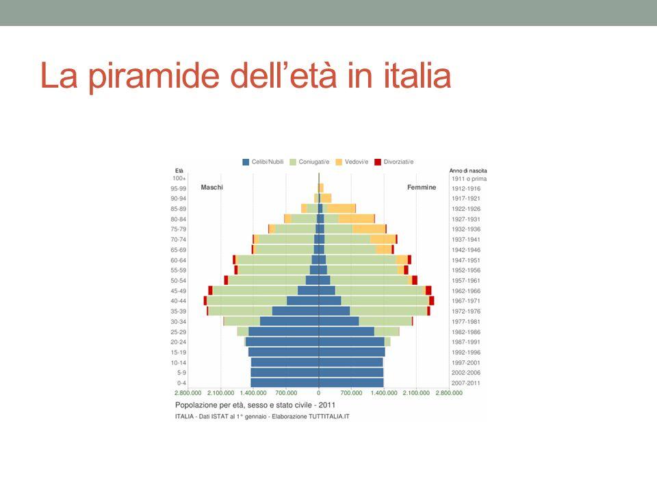 La piramide delletà in italia