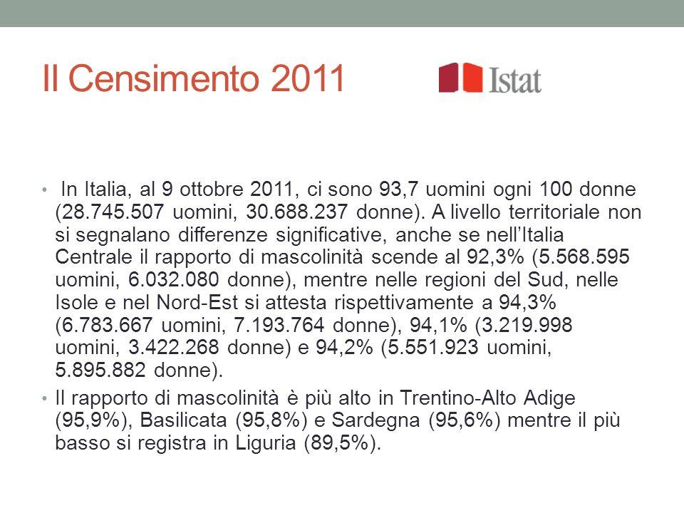 Il Censimento 2011 In Italia, al 9 ottobre 2011, ci sono 93,7 uomini ogni 100 donne (28.745.507 uomini, 30.688.237 donne).