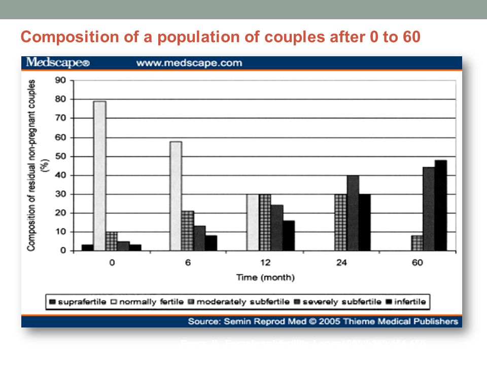 Composition of a population of couples after 0 to 60 Evers JL.