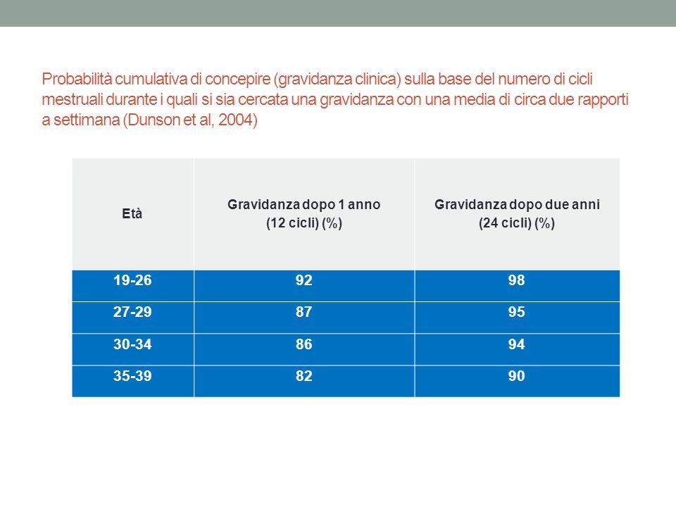 Probabilità cumulativa di concepire (gravidanza clinica) sulla base del numero di cicli mestruali durante i quali si sia cercata una gravidanza con una media di circa due rapporti a settimana (Dunson et al, 2004) Età Gravidanza dopo 1 anno (12 cicli) (%) Gravidanza dopo due anni (24 cicli) (%) 19-269298 27-298795 30-348694 35-398290