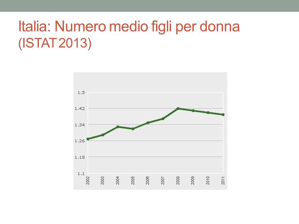 Italia: Numero medio figli per donna (ISTAT 2013)