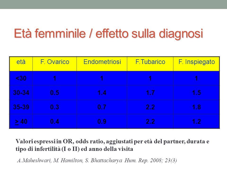 Età femminile / effetto sulla diagnosi etàF.OvaricoEndometriosiF.TubaricoF.