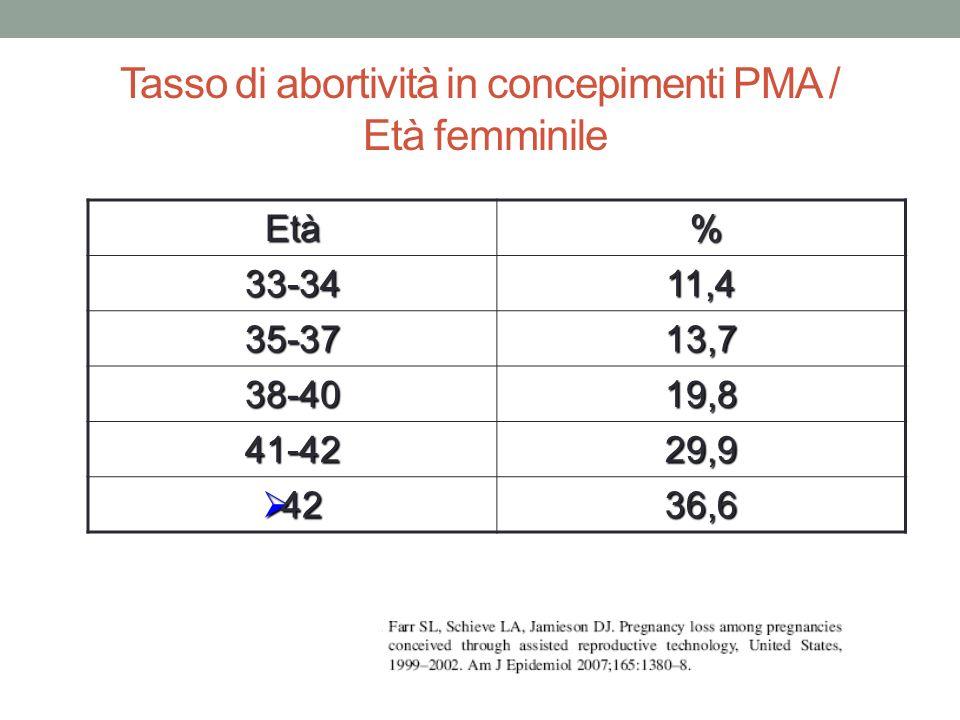 Tasso di abortività in concepimenti PMA / Età femminile Età % 33-3411,4 35-3713,7 38-4019,8 41-4229,9 42 4236,6