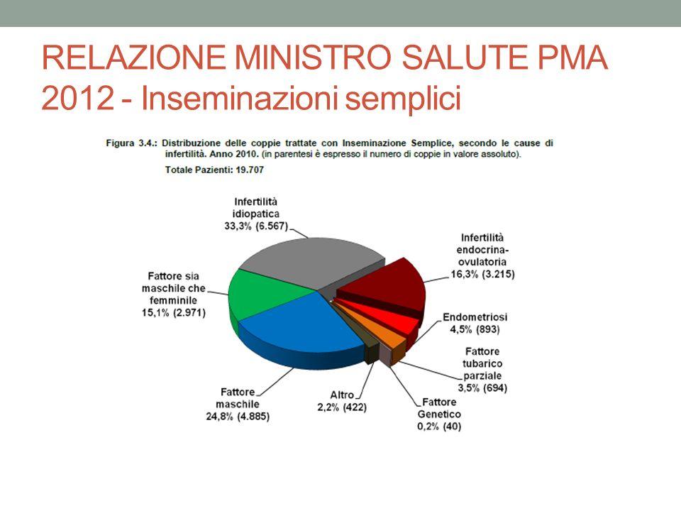 RELAZIONE MINISTRO SALUTE PMA 2012 - Inseminazioni semplici