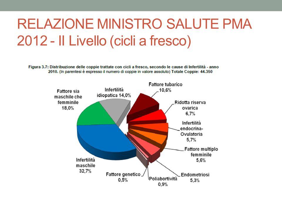 RELAZIONE MINISTRO SALUTE PMA 2012 - II Livello (cicli a fresco)