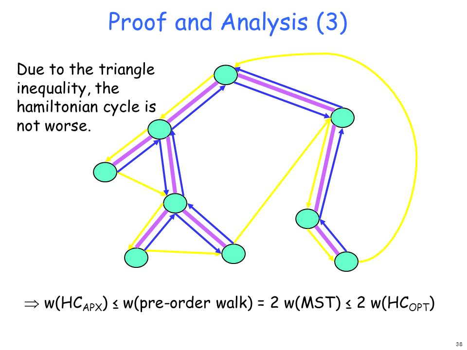 Proof and Analysis (3) Due to the triangle inequality, the hamiltonian cycle is not worse. w(HC APX ) w(pre-order walk) = 2 w(MST) 2 w(HC OPT ) 38