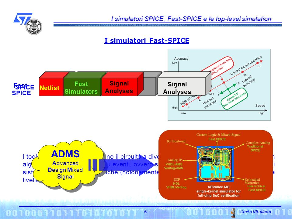 I simulatori SPICE, Fast-SPICE e le top-level simulation Curto Vitaliano 6 I simulatori Fast-SPICE Netlist Traditional SPICE Signal Analyses SPICE Net